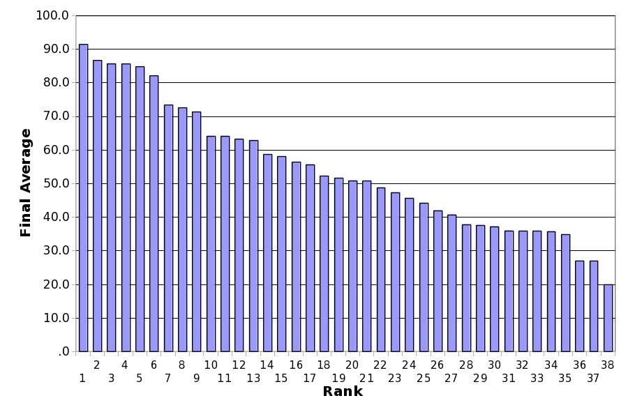 Course Average Rank Bar Chart