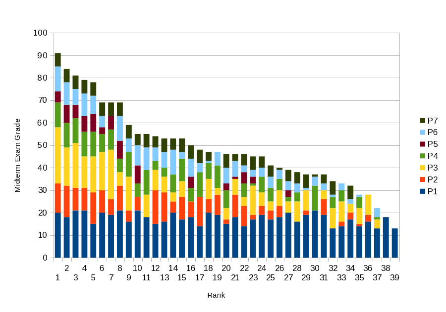 Midterm Exam Grade Rank Bar Chart