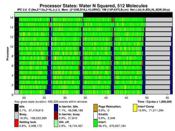 Sample Proteus Output